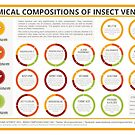 The Chemical Compositions of Insect Venoms by Compound Interest