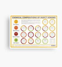 The Chemical Compositions of Insect Venoms Metal Print
