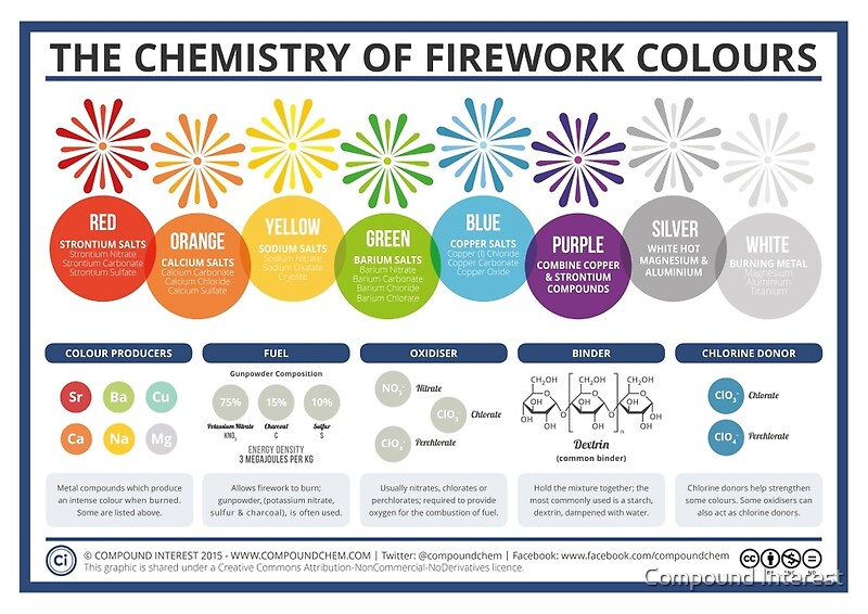 chemistry essay on fireworks The chemistry of pyrotechnics is a really interesting field a expression at an amusement park or a baseball game, or such events such as new year 's eve or christmas eve are merely a few ways to demo how much merriment that comes our manner from pyrotechnics.