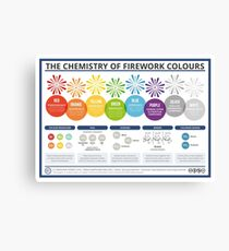 The Chemistry of Fireworks – Landscape Canvas Print
