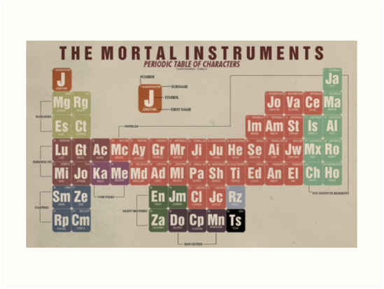 The mortal instruments periodic table of character art prints by the mortal instruments periodic table of character by thespngames urtaz Choice Image