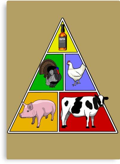 Manly Food Pyramid by uncmfrtbleyeti