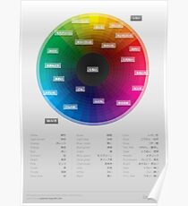 Japanese colour names cheat sheet & poster Poster