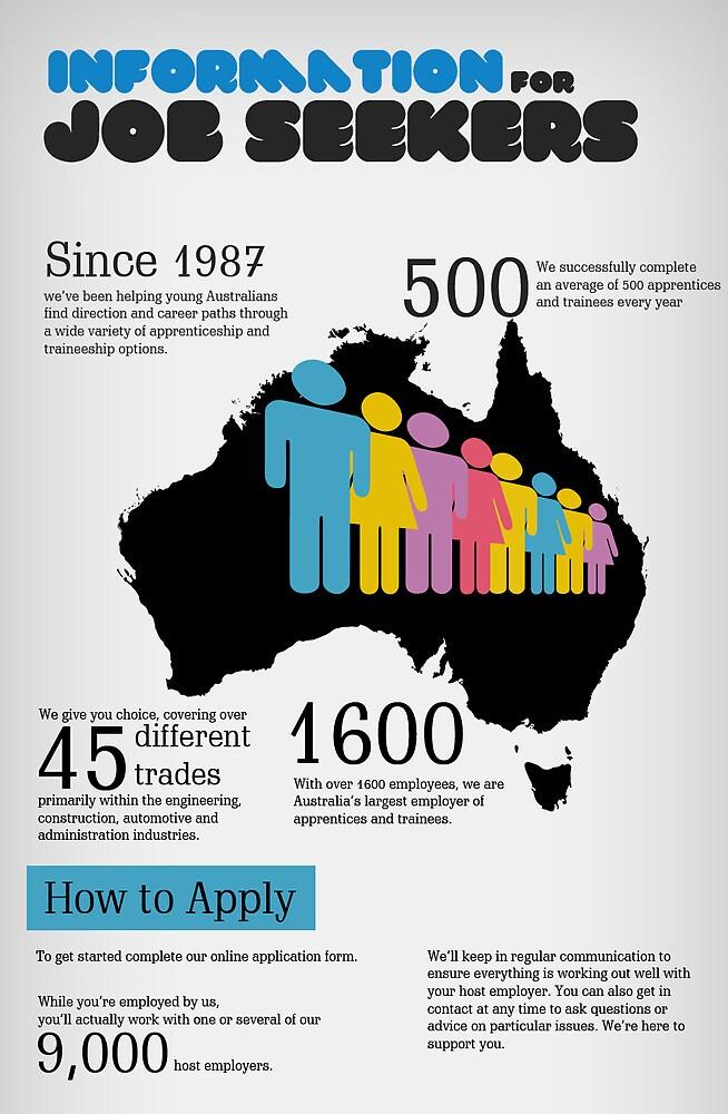 Apprenticeships Brisbane North by career01