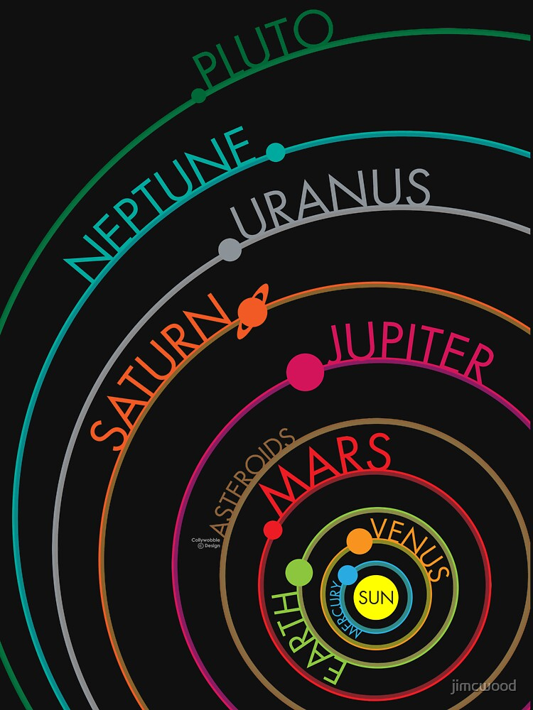 Sonnensystem von jimcwood