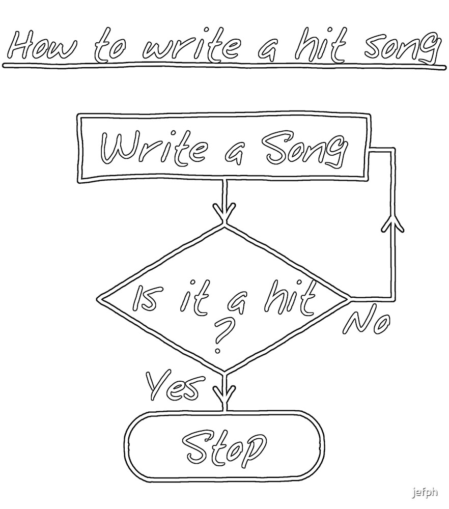 How To Write A Hit Song [Print] by jefph