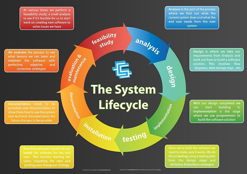 the systems development life cycle The systems development life cycle (sdlc) is a conceptual model used in project management that describes the stages involved in an information system development project, from an initial.