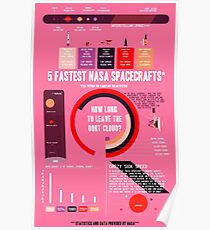 FAST Infographic Poster