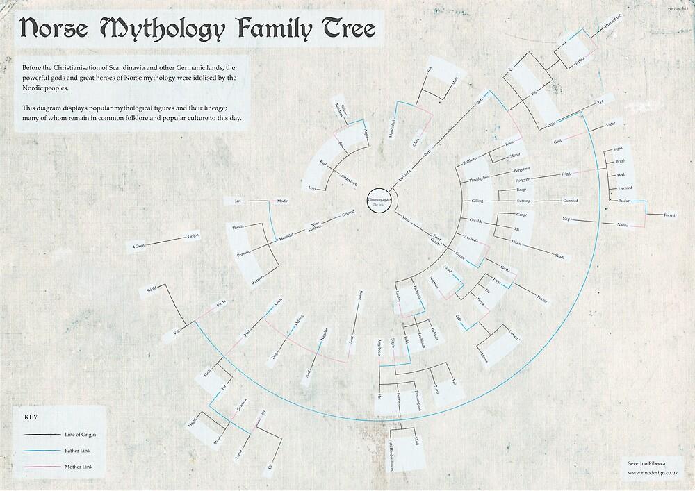 Norse Mythology Family Tree (Infographic) by SeverinoR