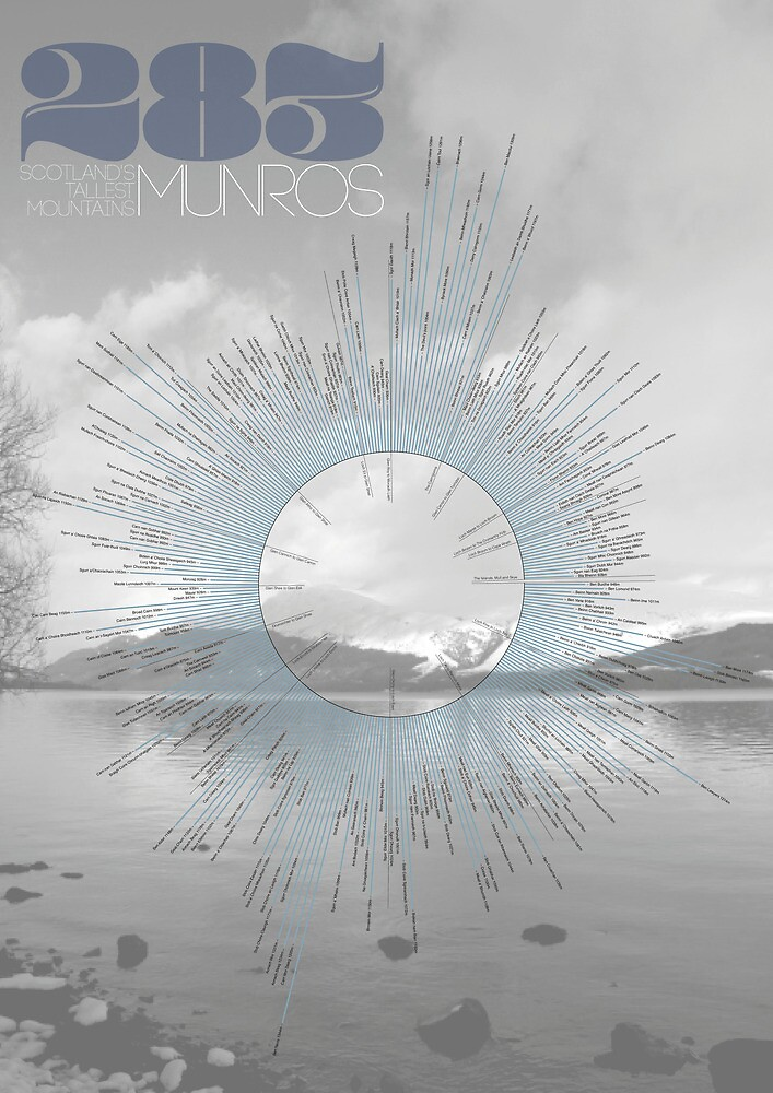 Sir Hugh's 283 Munros by Douglas Dickson