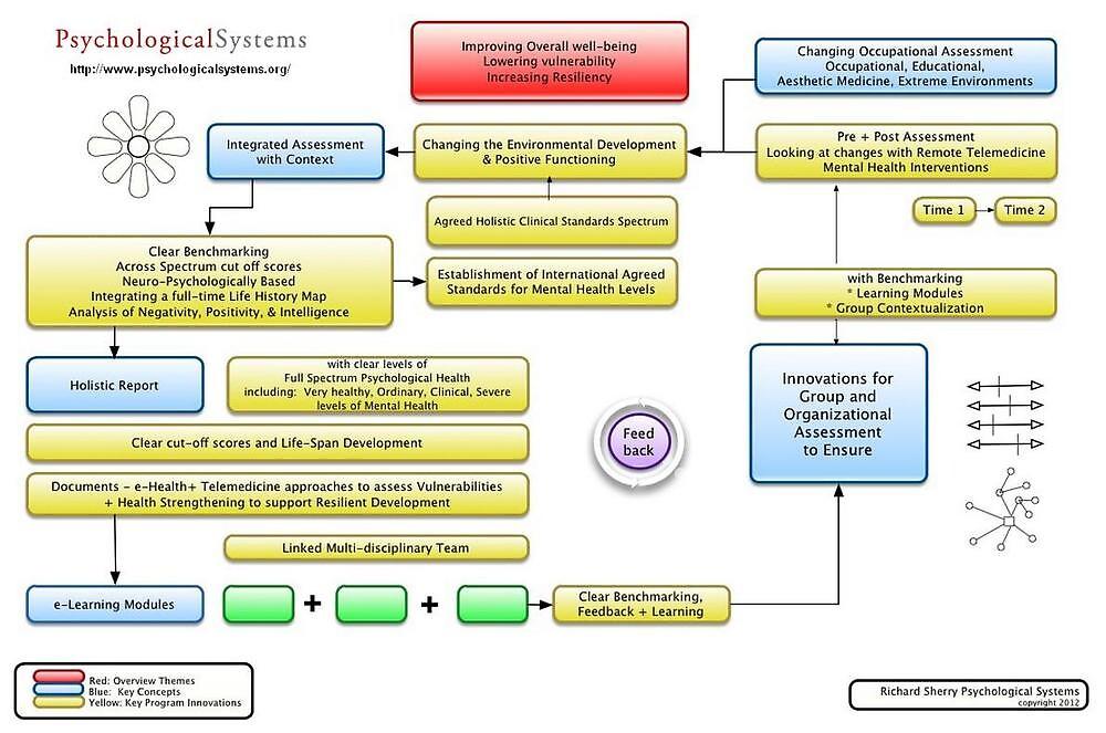 Dr.Richard Sherry - PSYCHOMETRICS TESTS by psychological