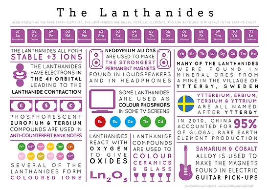 Element Infographics: The Lanthanides by Compound Interest
