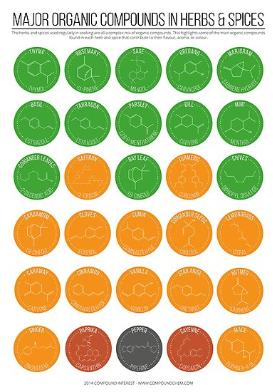Organic Compounds in Herbs & Spices by Compound Interest