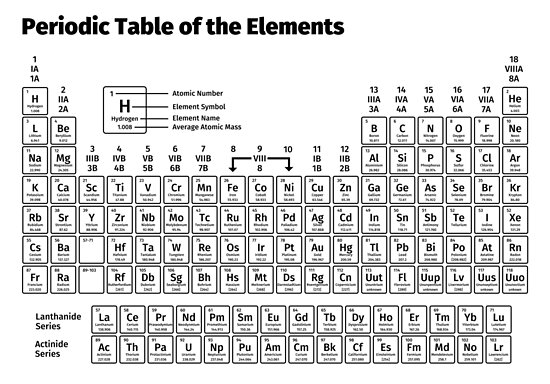 Periodic Table Of The Elements Posters By Fabianb Redbubble