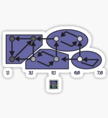 """Strongly Connected Components Algorithm - PURPLE""© Sticker"