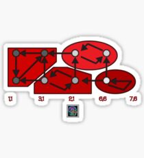 """Strongly Connected Components Algorithm - RED""© Sticker"