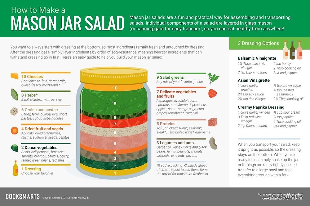 Cook Smarts' How to Make a Mason Jar Salad by cooksmarts