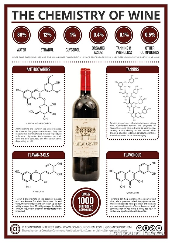 U0026quot The Key Chemicals In Red Wine U0026quot  Posters By Compound Interest