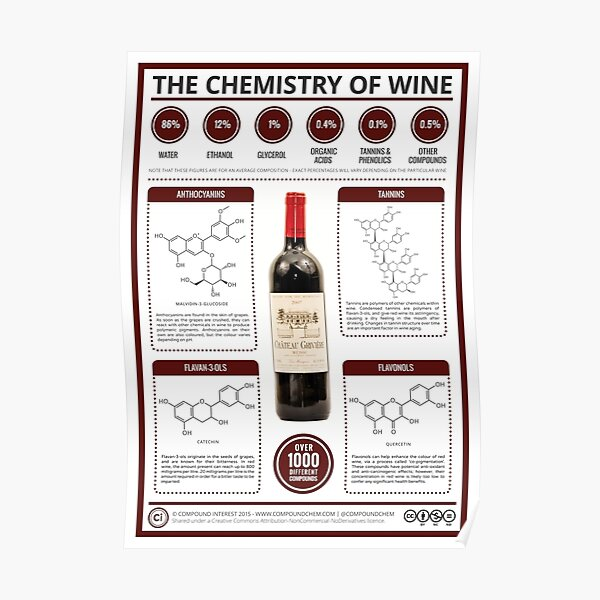 The Key Chemicals in Red Wine Poster
