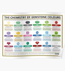 The Chemistry of Gem Stone Colours Poster