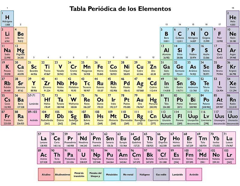 Tabla periodica de los elementos spanish periodic table art tabla periodica de los elementos spanish periodic table by sciencenotes urtaz Images