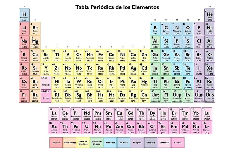 tabla periodica de los elementos tabla peridica espaola de sciencenotes - Tabla Periodica En Espanol E Ingles