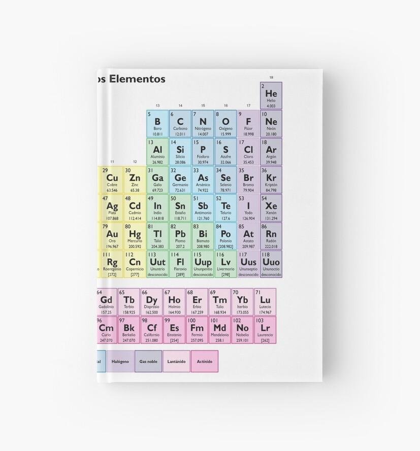 tabla periodica de los elementos tabla peridica espaola de sciencenotes