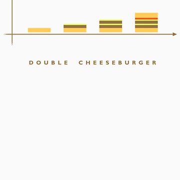 double cheeseburger bar chart by annaaxilla