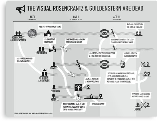 """The Visual Guide to """"Rosencrantz and Guildenstern Are Dead"""" by mikewirth"""