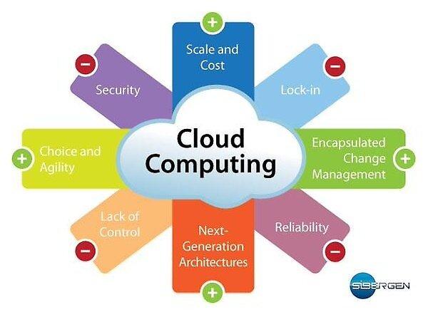 cloud services Boston by sibergen