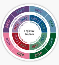 MBTI Cognitive Functions Diagram Sticker