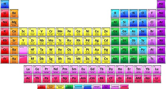 Shiny Periodic Table With 118 Elements By Sciencenotes