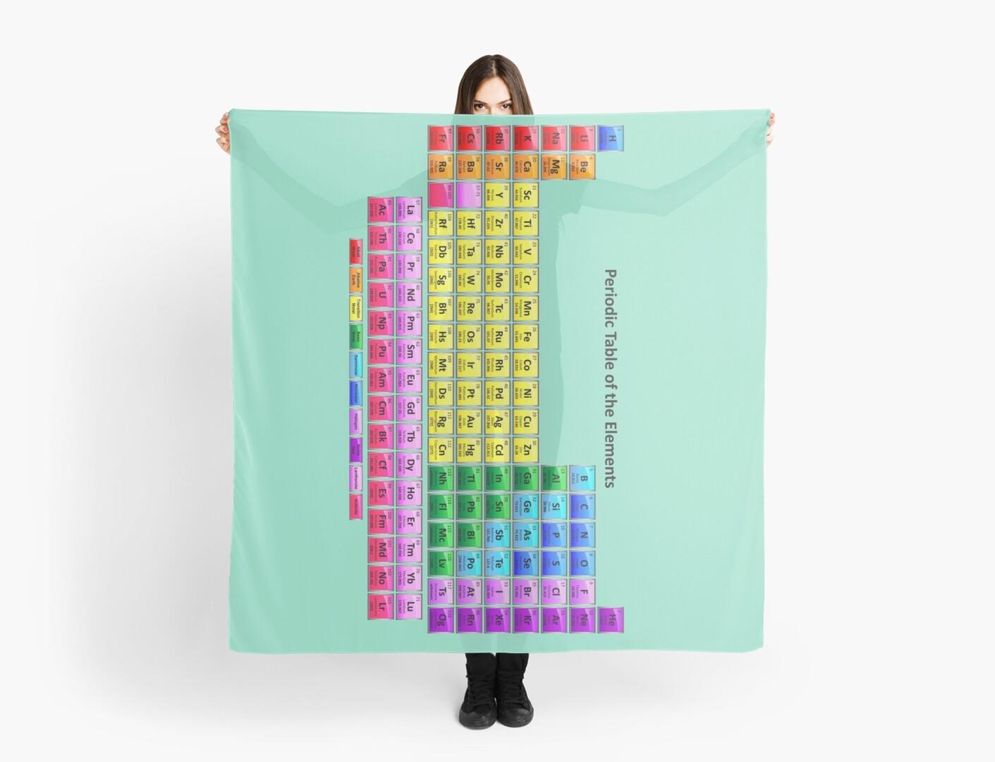 Pauelos tabla peridica vertical de los elementos qumicos de tabla peridica vertical de los elementos qumicos de sciencenotes urtaz Image collections