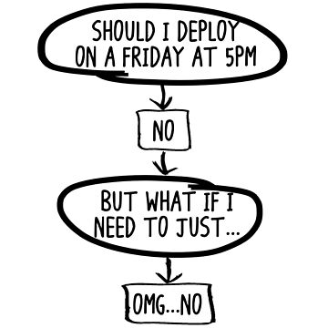 Should I Deploy? by gungable