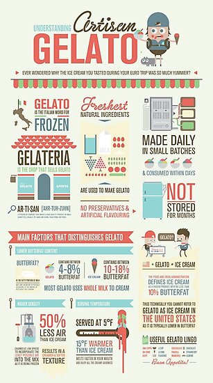artisan gelato infographic poster photographic prints by onocreates