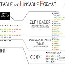 Executables & opcodes by Ange Albertini