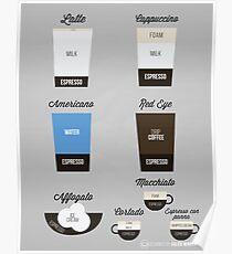 Espresso Drinks Diagram Poster