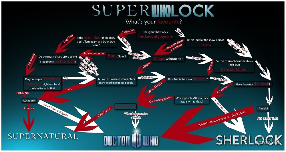 Superwholock: What's your Favourite? by nero749