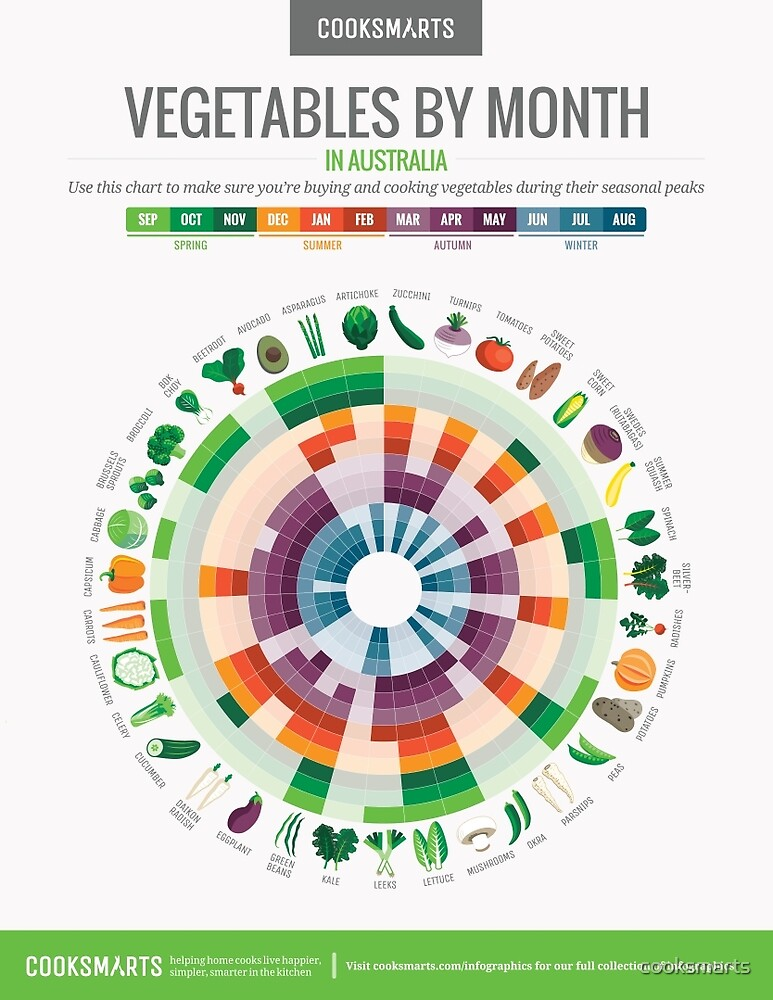 Cook Smarts' Vegetables by Month Chart (Australia) by cooksmarts