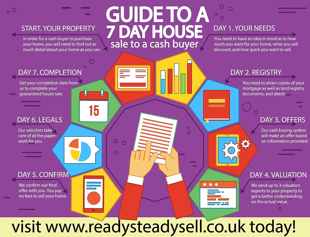 Guide To A Quick House Sale by sellhousefast5