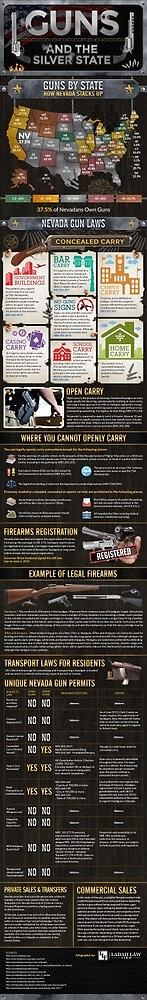 Nevada Gun Laws & Gun Ownership By State by ladahlaw