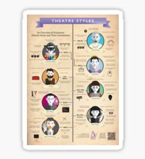 Theatre Styles Infographic Poster Sticker