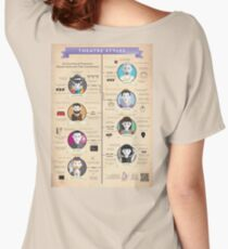 Theatre Styles Infographic Poster Women's Relaxed Fit T-Shirt