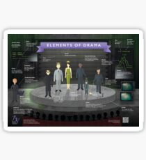 Elements of Drama Infographic Poster Sticker