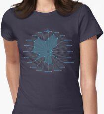 Bulk Apperception Women's Fitted T-Shirt