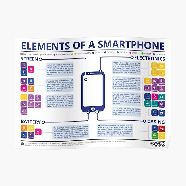 Chemical Elements of a Smartphone Poster