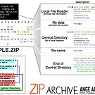 archives & pictures formats by Ange Albertini