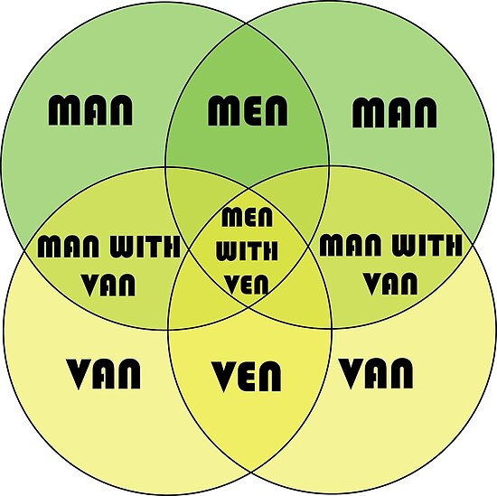 Men With Ven Venn Diagram Posters By Tom Gray Redbubble