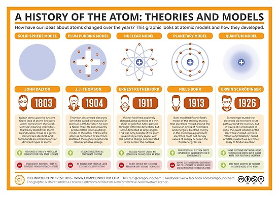 Quot A History Of The Atom Theories And Models Quot Poster By