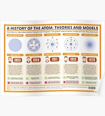 A History of the Atom: Theories and Models Poster